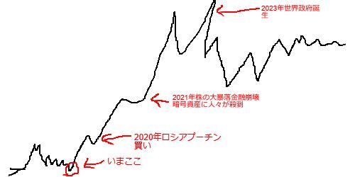 【BTC】ビットコイン情報交換スレッド1993【アフィ転載禁止】 ->画像>39枚