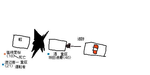 坂田 達磨